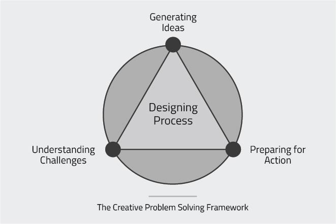 Morphological Matrix for logo design