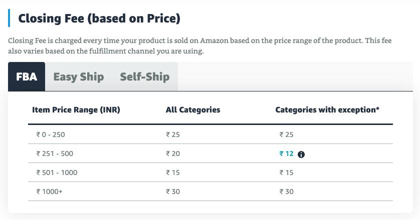 Amazon Closing Fee