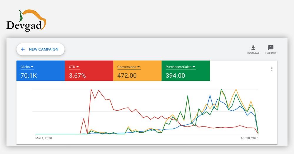 Devgad mango ppc results